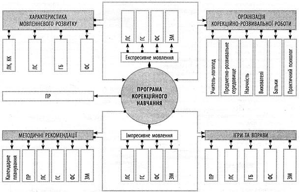 Схема взаємозв'язку складових
